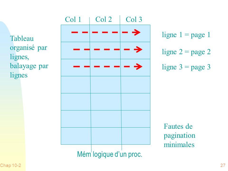 Tableau organisé par lignes, balayage par lignes