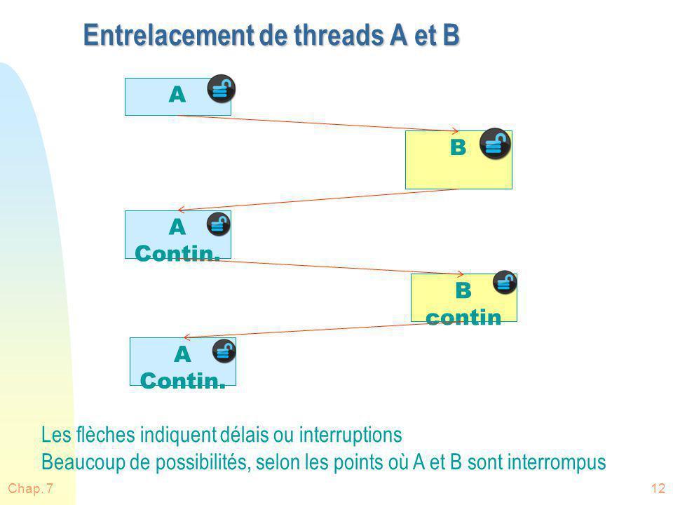 Entrelacement de threads A et B