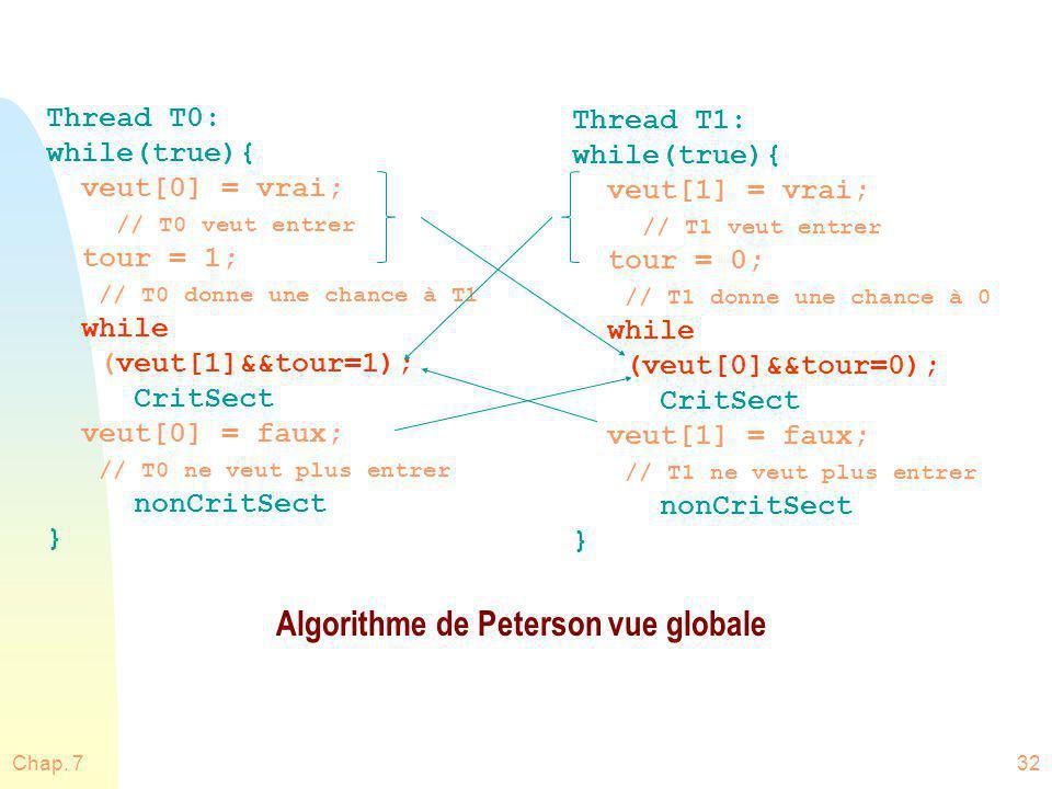 Algorithme de Peterson vue globale
