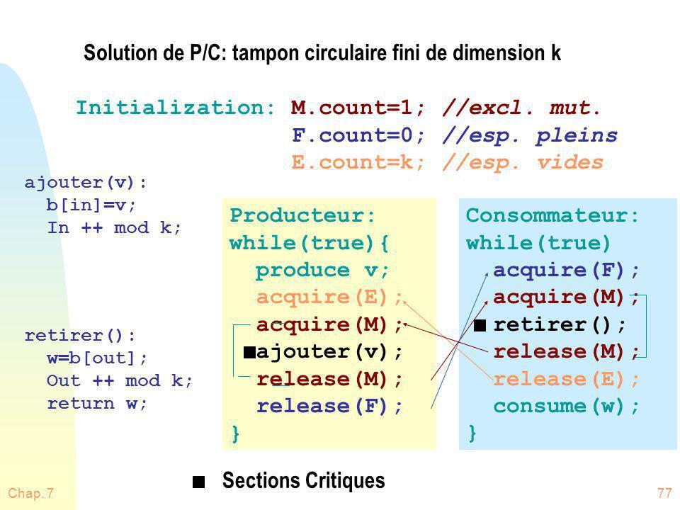 Solution de P/C: tampon circulaire fini de dimension k
