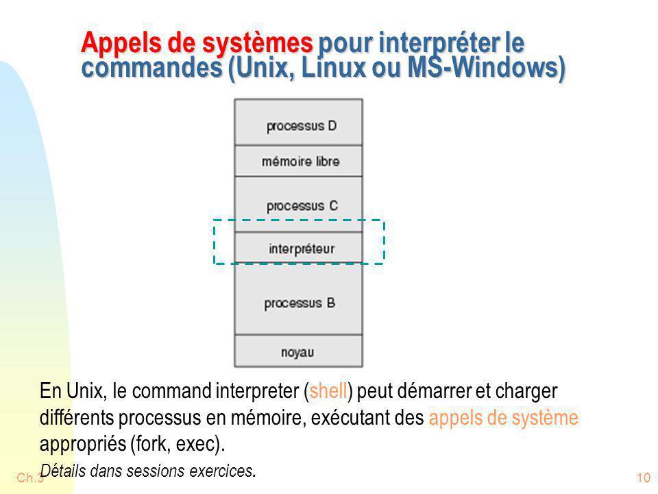 Appels de systèmes pour interpréter le commandes (Unix, Linux ou MS-Windows)