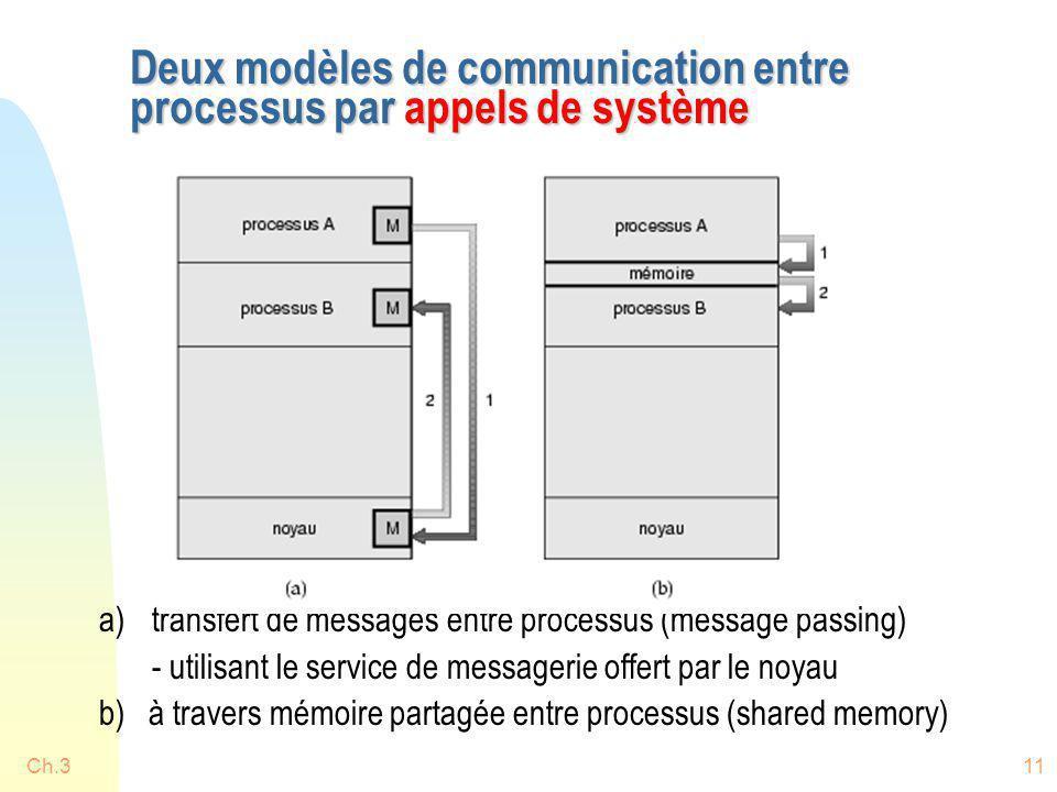 Deux modèles de communication entre processus par appels de système