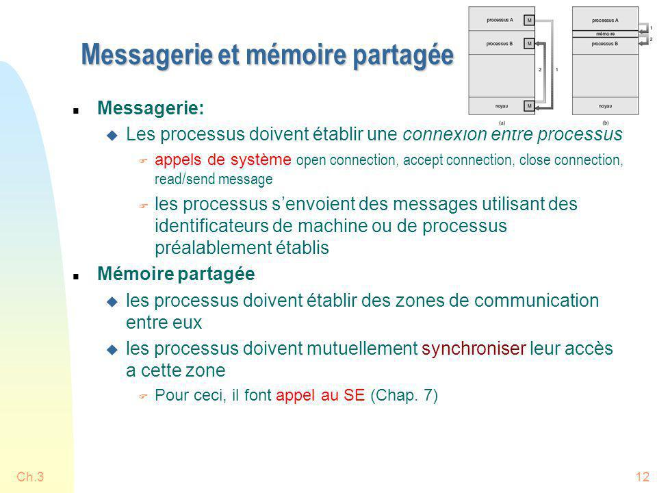 Messagerie et mémoire partagée