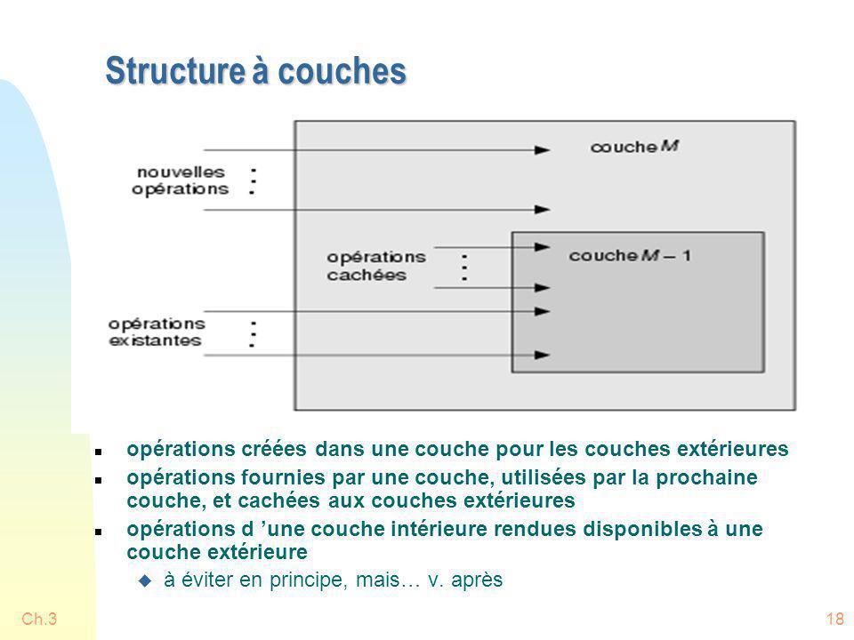 Structure à couches opérations créées dans une couche pour les couches extérieures.