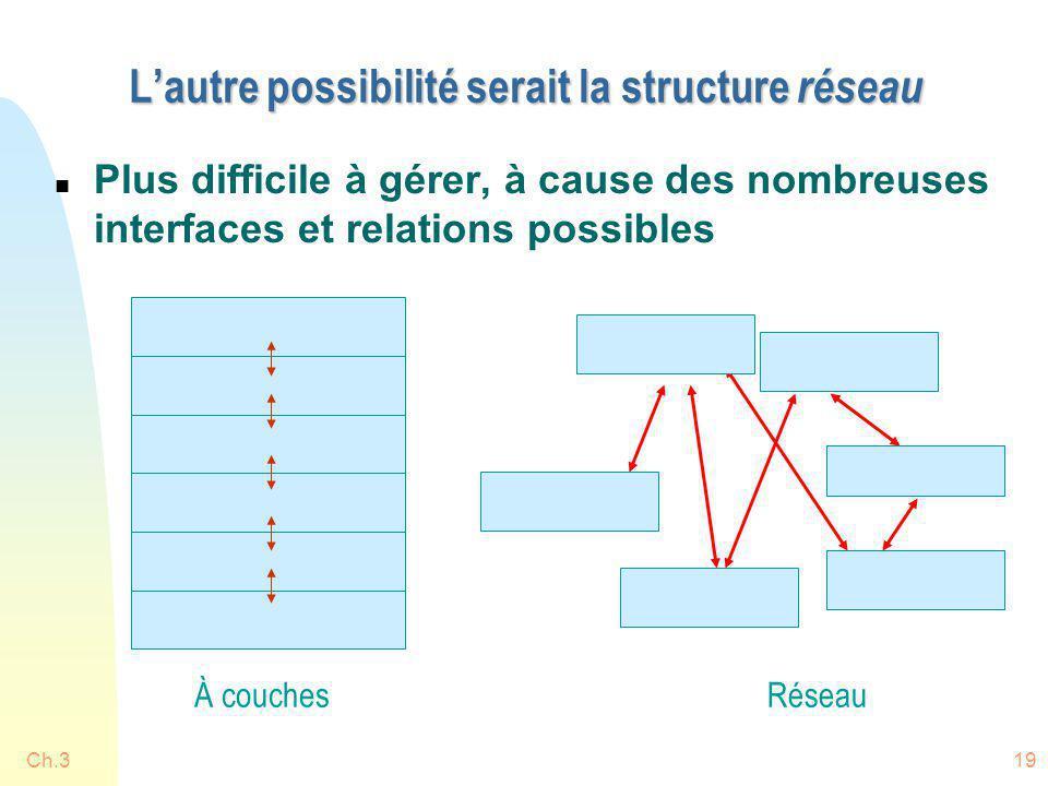 L'autre possibilité serait la structure réseau