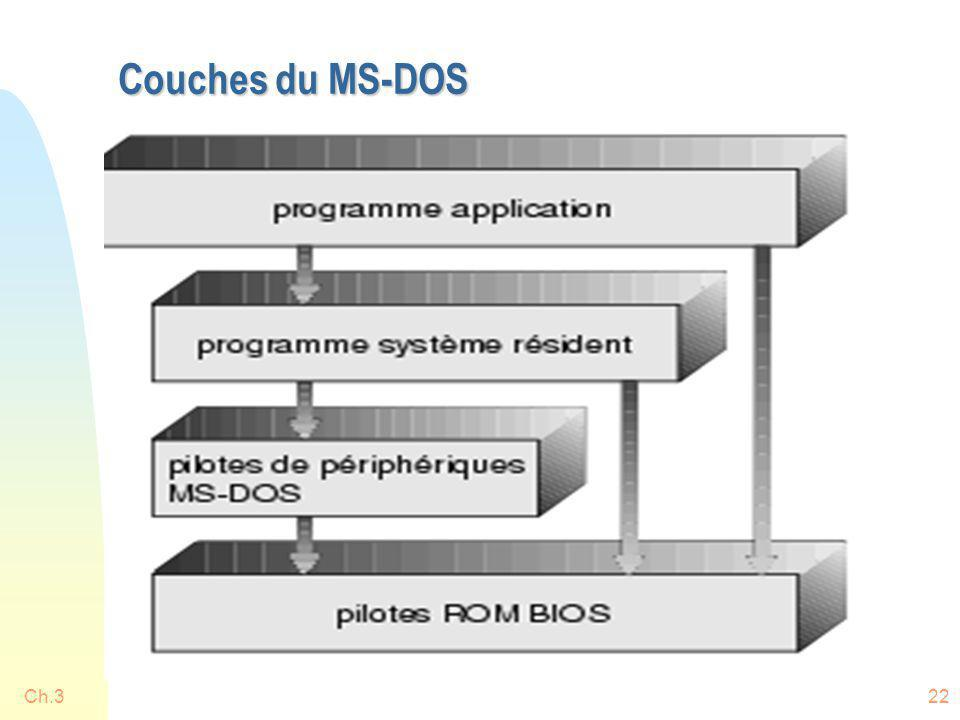 Couches du MS-DOS Ch.3