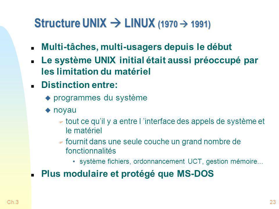 Structure UNIX  LINUX (1970  1991)