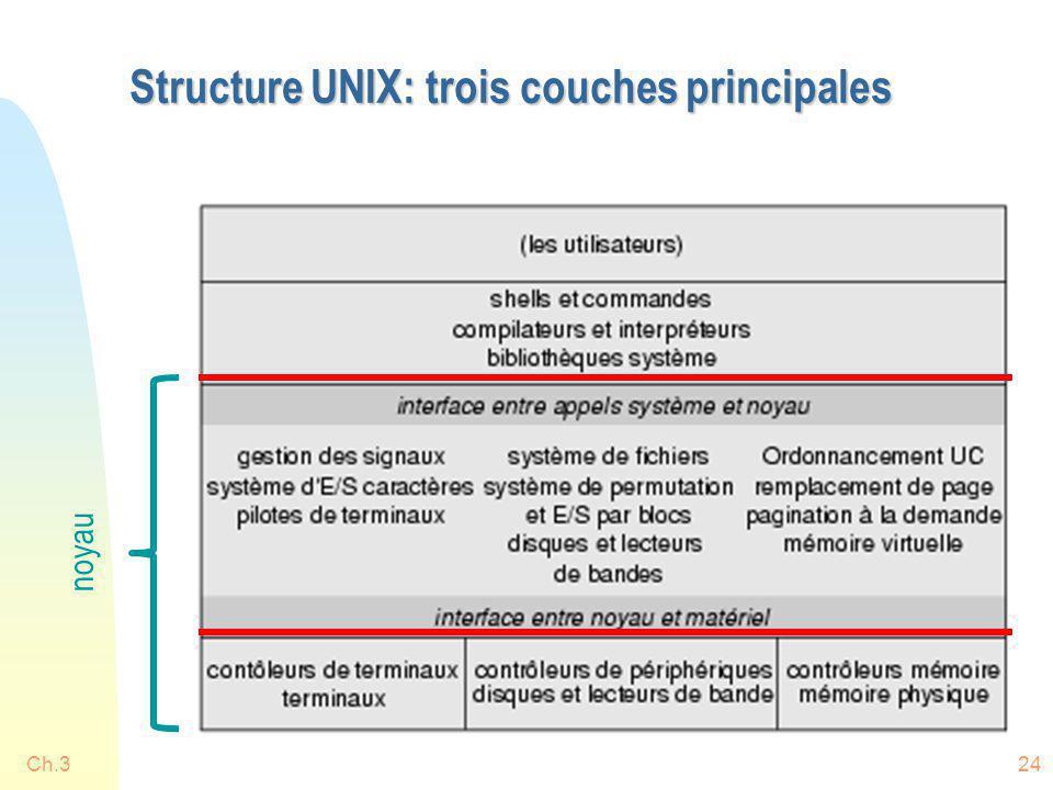 Structure UNIX: trois couches principales