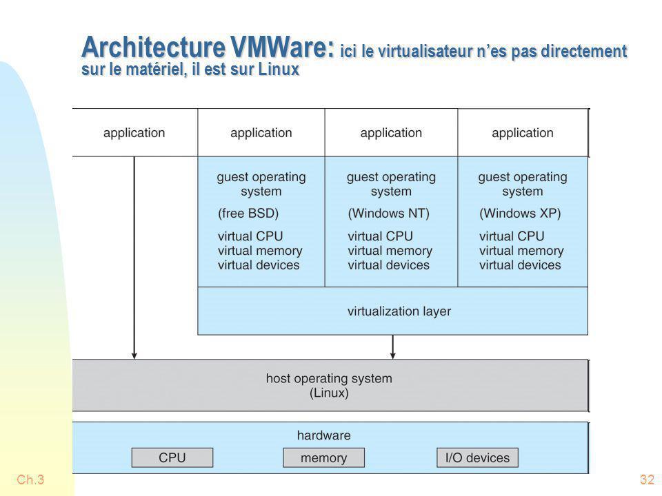 Architecture VMWare: ici le virtualisateur n'es pas directement sur le matériel, il est sur Linux