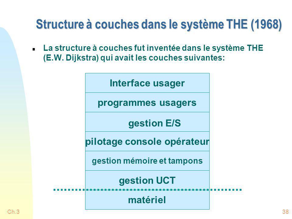 Structure à couches dans le système THE (1968)