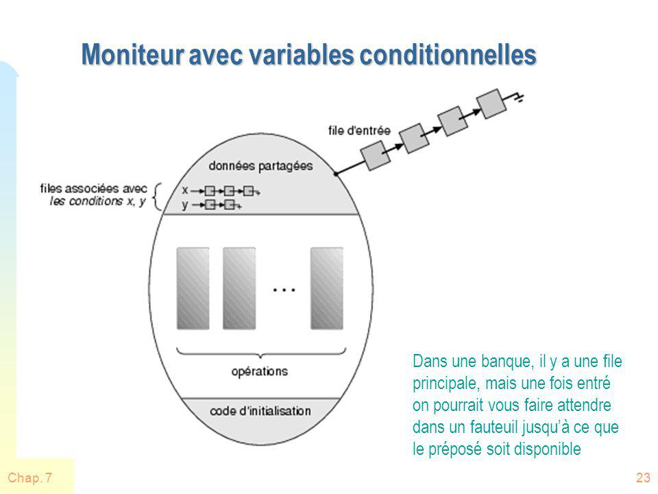 Moniteur avec variables conditionnelles