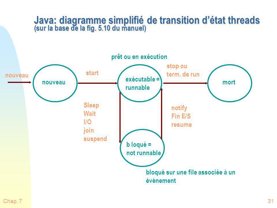 Java: diagramme simplifié de transition d'état threads (sur la base de la fig. 5.10 du manuel)