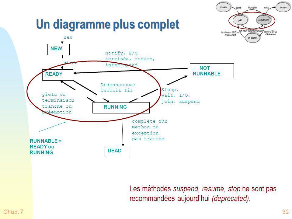 Un diagramme plus complet