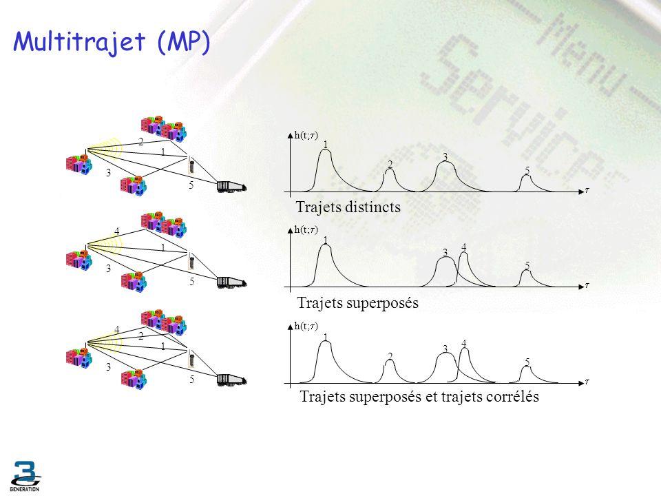 Multitrajet (MP) Trajets distincts Trajets superposés