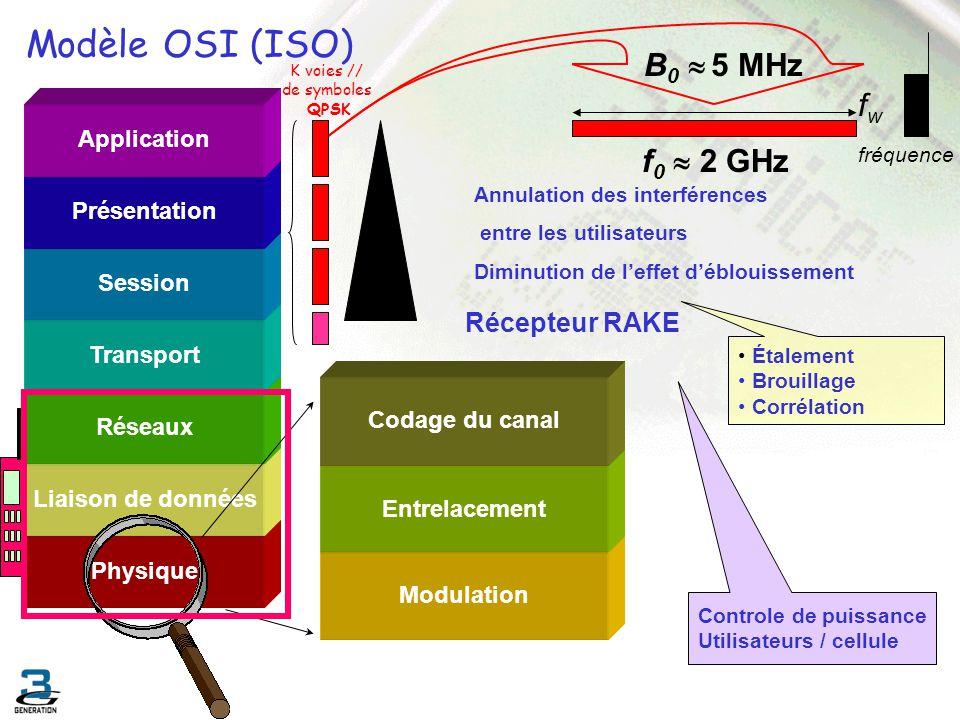Modèle OSI (ISO) B0  5 MHz fw fréquence f0  2 GHz Récepteur RAKE
