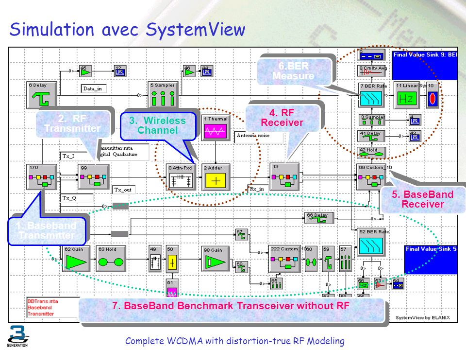 Simulation avec SystemView