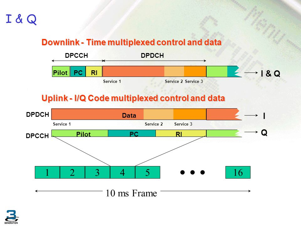 I & Q Downlink - Time multiplexed control and data. DPCCH. DPDCH. Pilot. PC. RI. Data. I & Q.