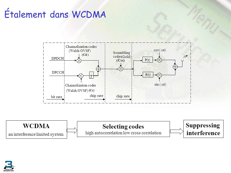 Étalement dans WCDMA WCDMA Suppressing Selecting codes interference j