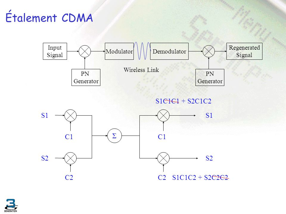 Étalement CDMA S1C1C1 + S2C1C2 S1 S1 Σ C1 C1 S2 S2 C2 C2