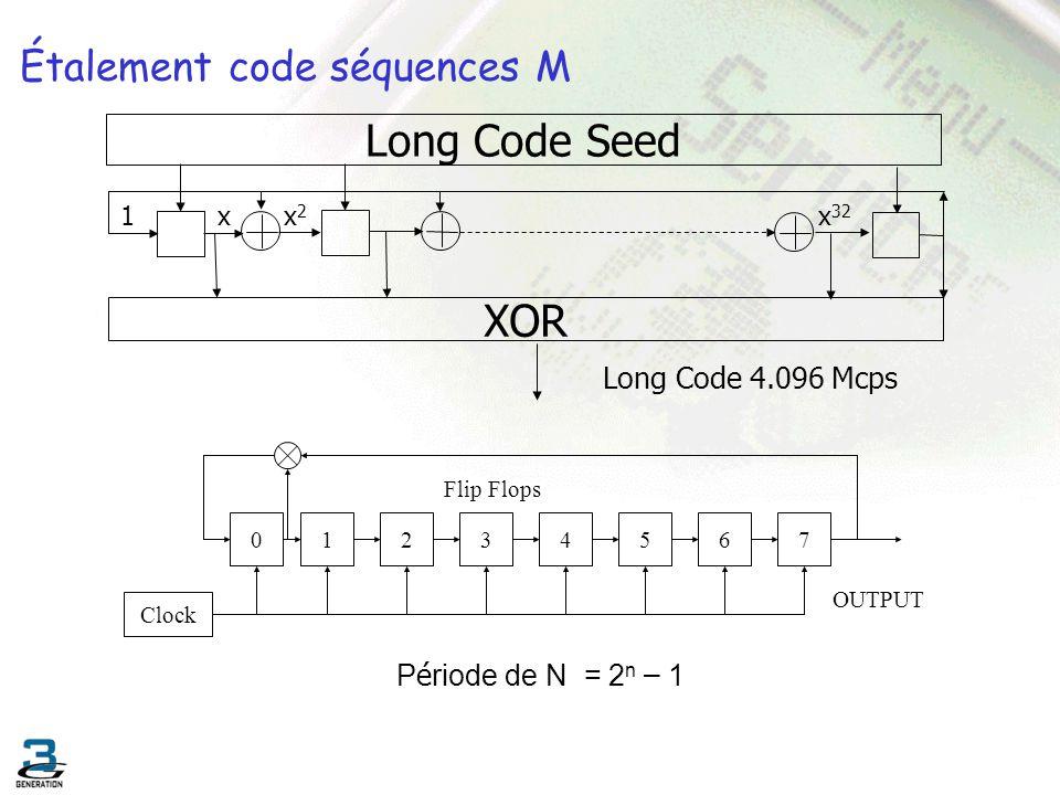 Étalement code séquences M