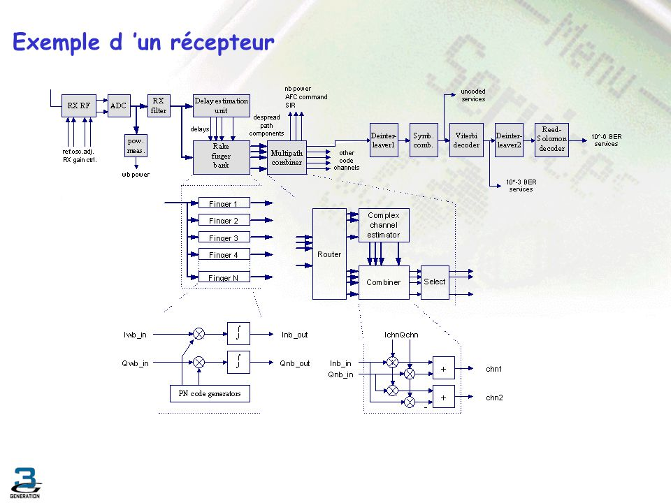 Exemple d 'un récepteur