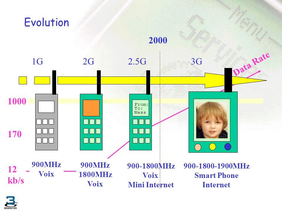 Evolution 2000 1G 2G 2.5G 3G Data Rate 1000 170 12 kb/s 900MHz Voix