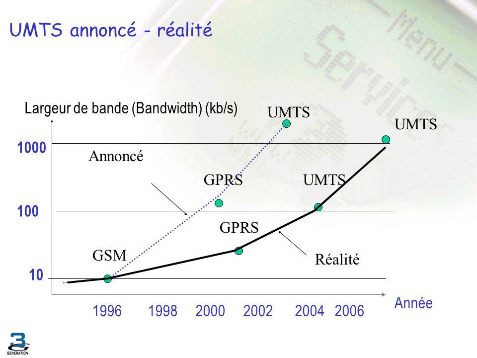 UMTS annoncé - réalité Largeur de bande (Bandwidth) (kb/s) UMTS UMTS