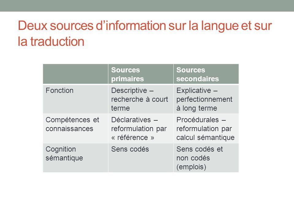 Deux sources d'information sur la langue et sur la traduction