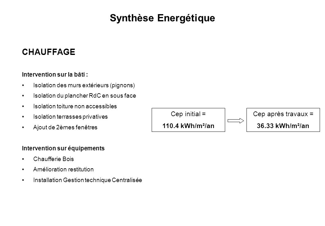 Synthèse Energétique CHAUFFAGE Cep initial = 110.4 kWh/m²/an