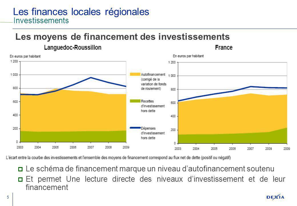 Les finances locales régionales