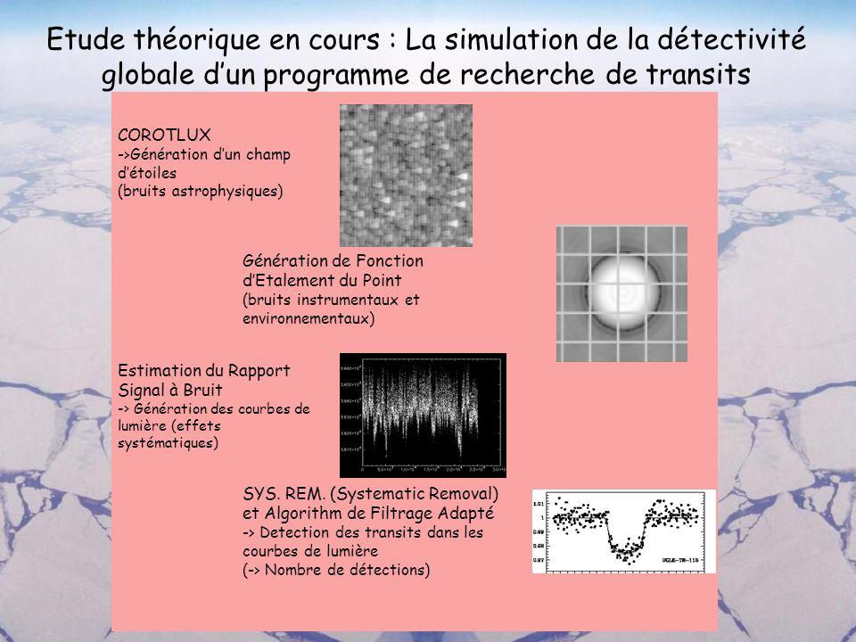 Etude théorique en cours : La simulation de la détectivité globale d'un programme de recherche de transits