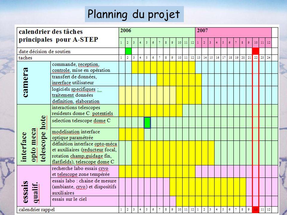 Planning du projet