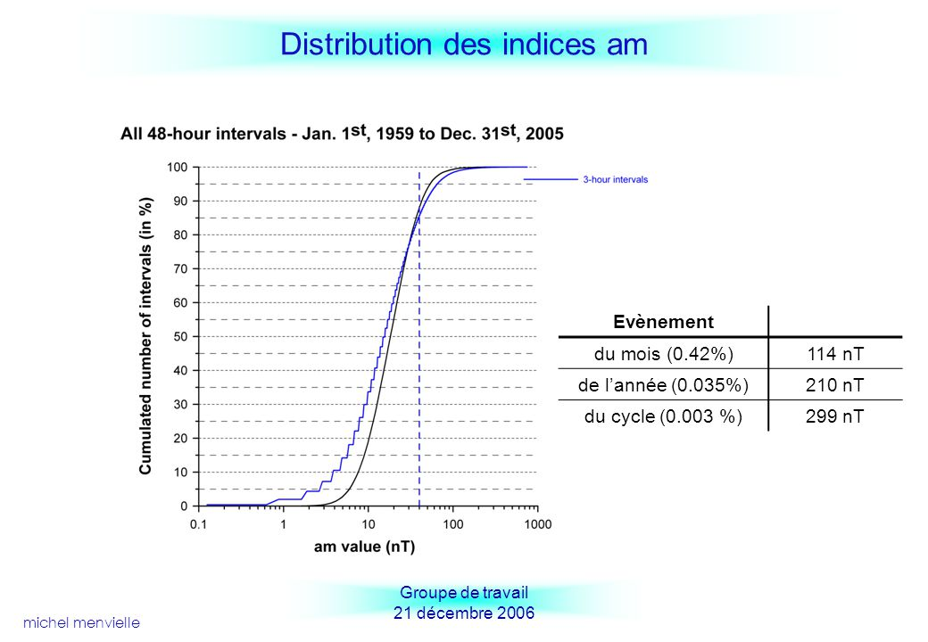 Distribution des indices am