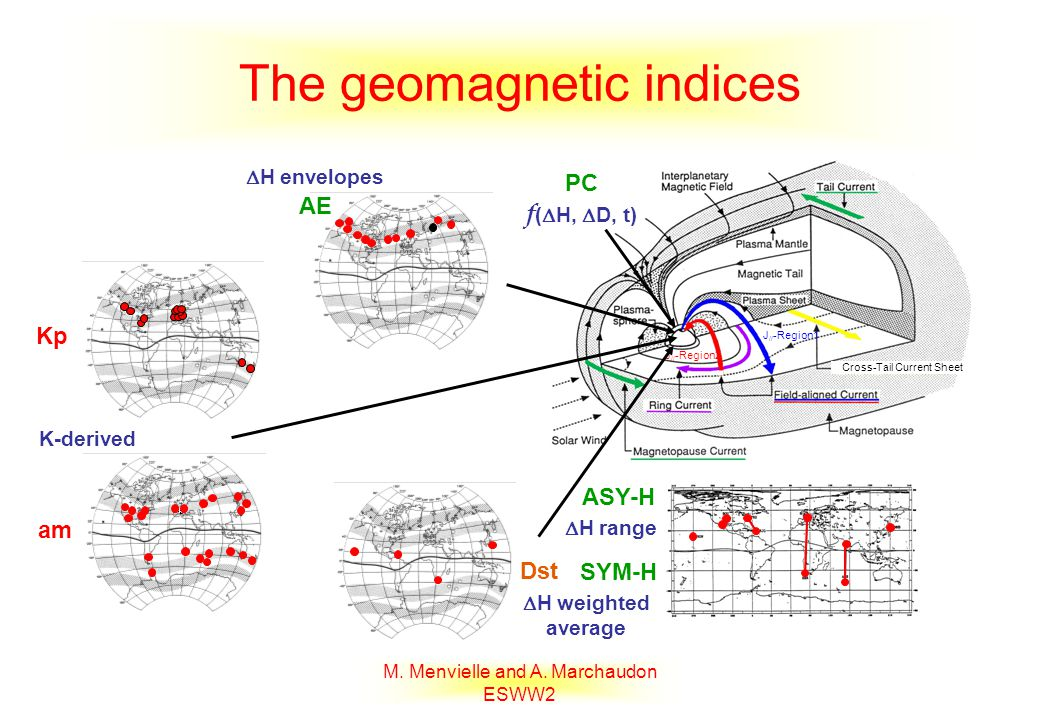 The geomagnetic indices