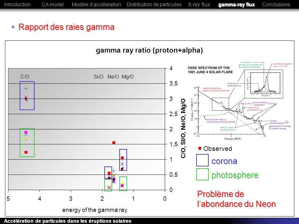 Rapport des raies gamma
