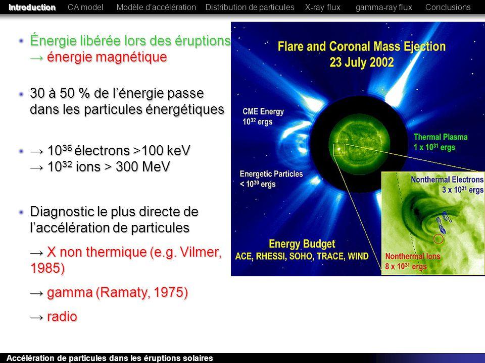 Énergie libérée lors des éruptions → énergie magnétique