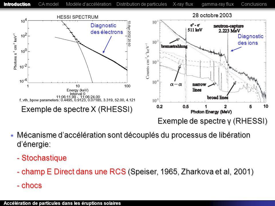 Exemple de spectre X (RHESSI)