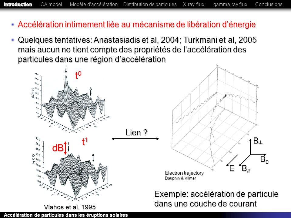 Introduction CA model. Modèle d'accélération. Distribution de particules. X-ray flux. gamma-ray flux.
