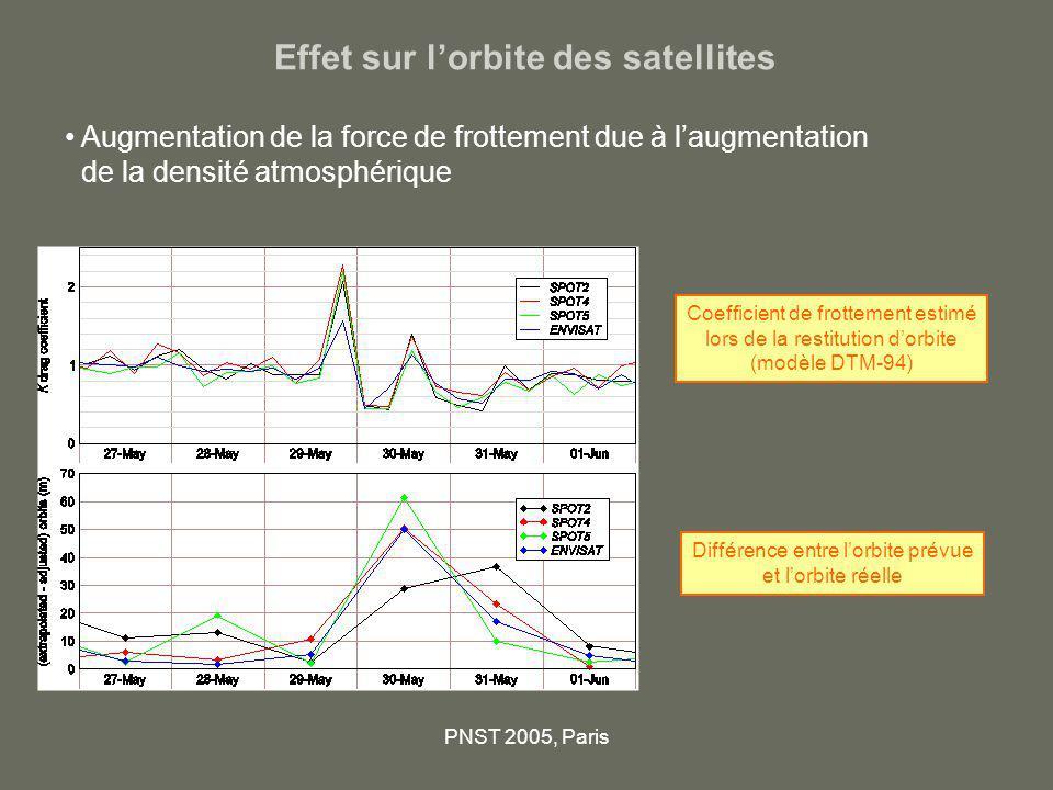 Effet sur l'orbite des satellites