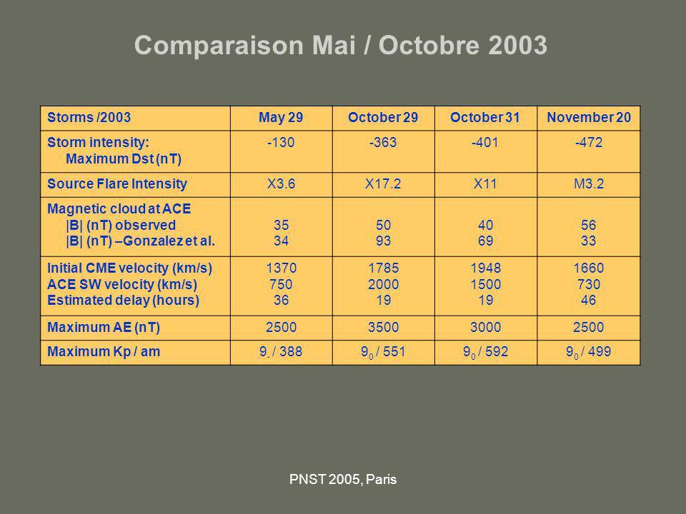Comparaison Mai / Octobre 2003