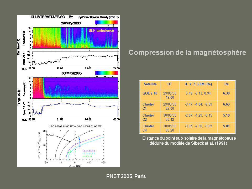 Compression de la magnétosphère