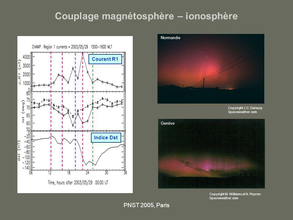 Couplage magnétosphère – ionosphère
