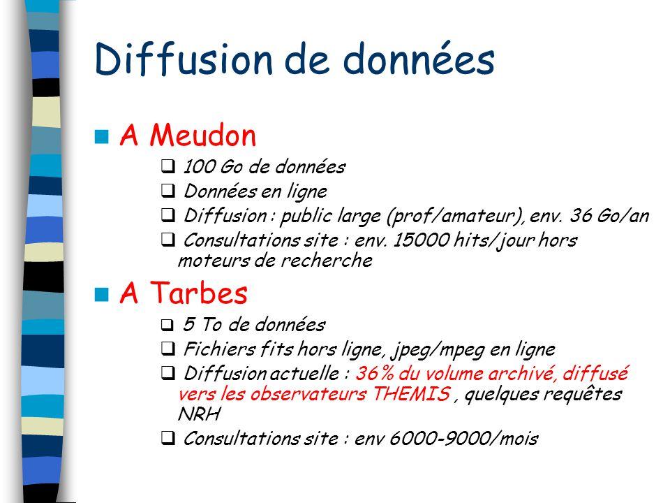 Diffusion de données A Meudon A Tarbes 100 Go de données