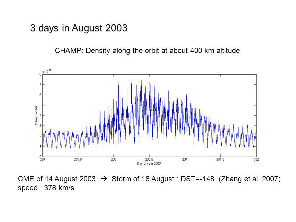 3 days in August 2003 CHAMP: Density along the orbit at about 400 km altitude.