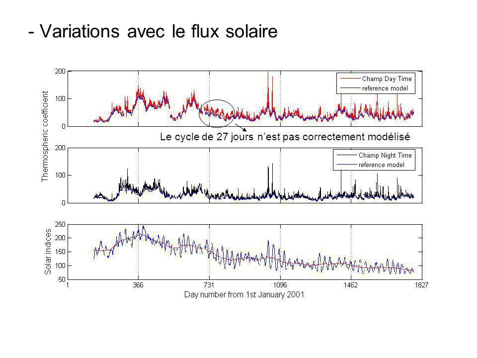- Variations avec le flux solaire