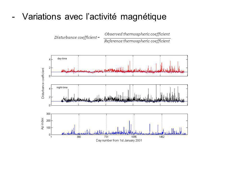- Variations avec l'activité magnétique