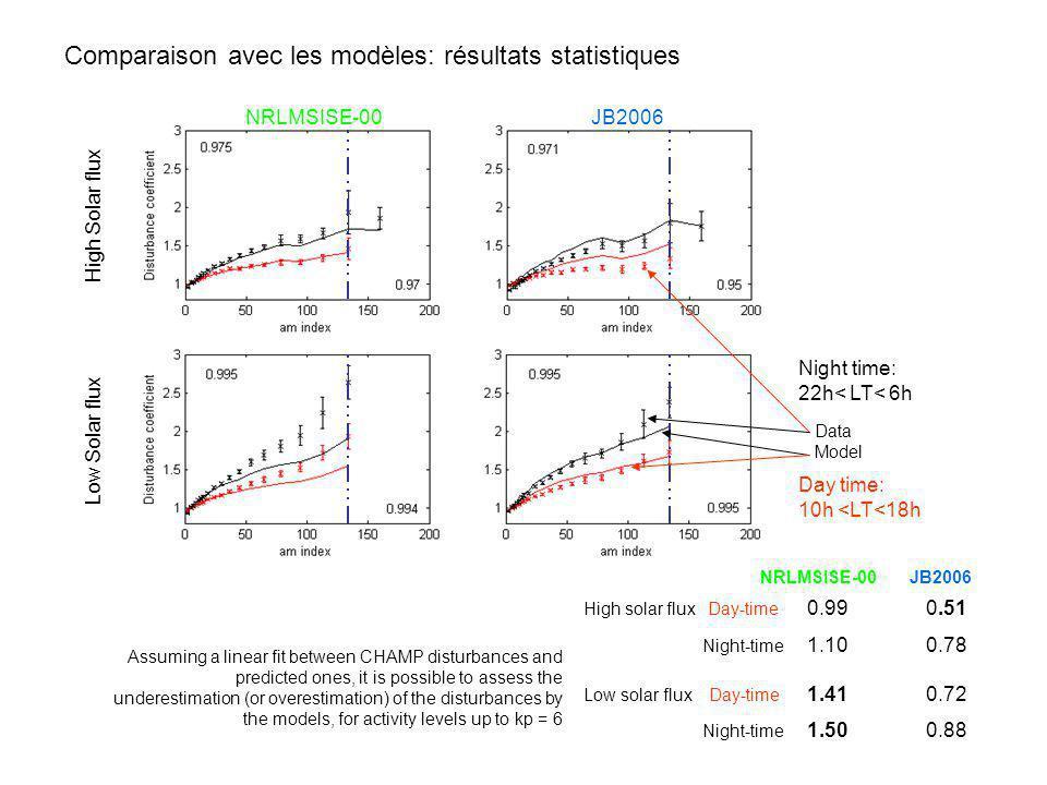 Comparaison avec les modèles: résultats statistiques