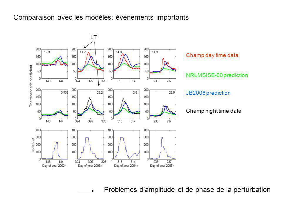 Comparaison avec les modèles: évènements importants