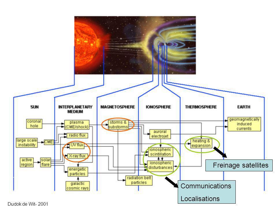Freinage satellites Communications Localisations Dudok de Wit- 2001