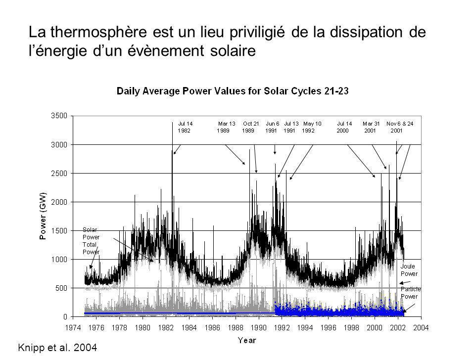 La thermosphère est un lieu priviligié de la dissipation de l'énergie d'un évènement solaire